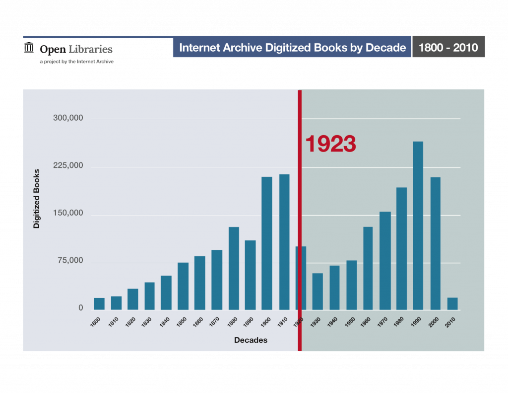 Internet Archive Digitized Books by Decade, 1800 - 2010
