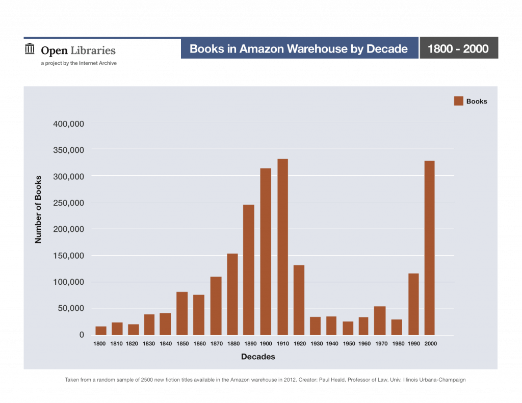 Books in Amazon Warehouse by Decade, 1800 - 2000